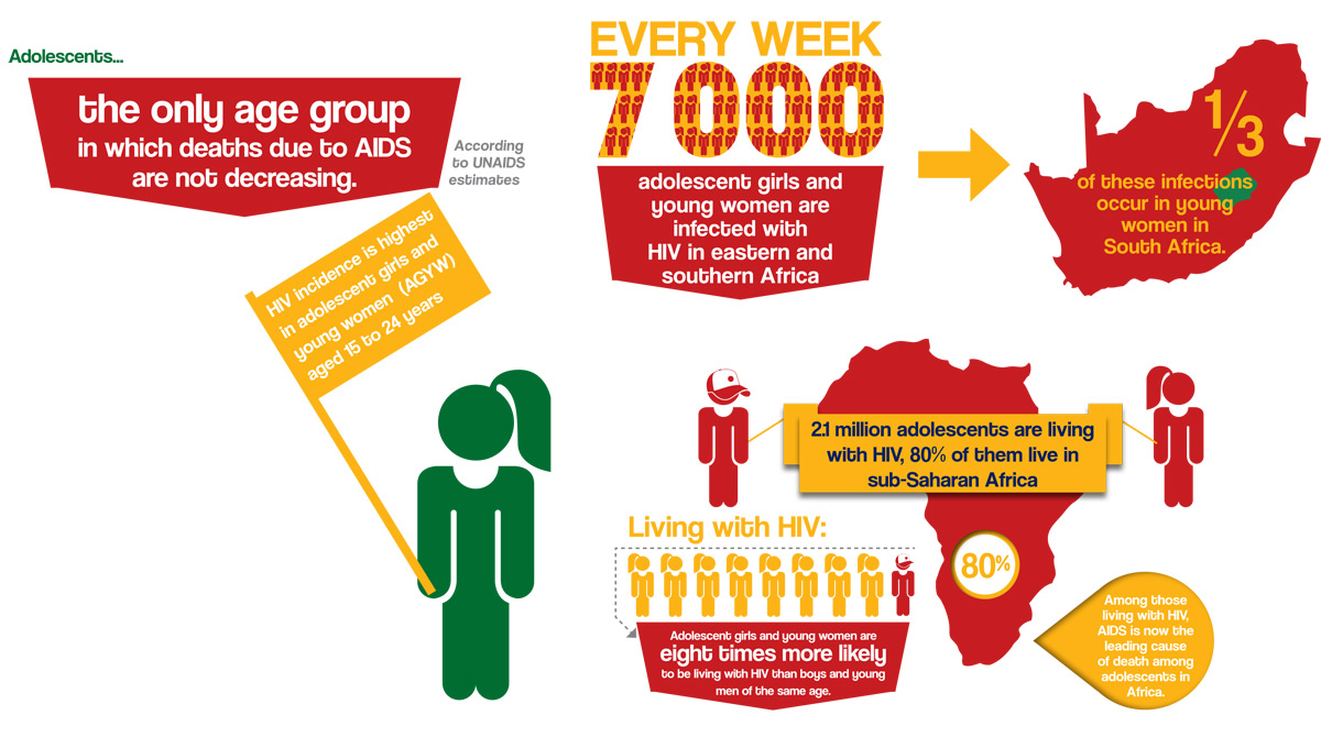 Hookup For Hiv Positive In South Africa